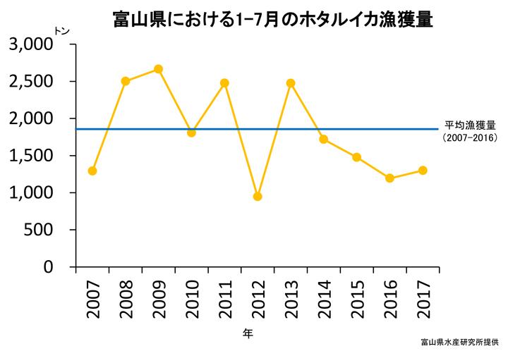 富山県における 1~7月 ホタルイカ漁獲量