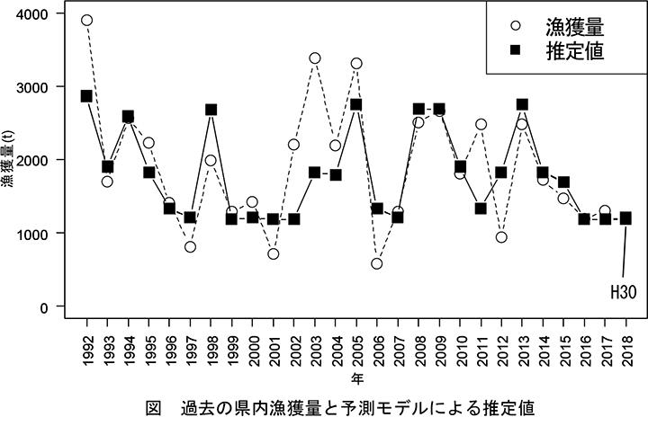 過去の県内漁獲量と予測モデルによる漁況推定値